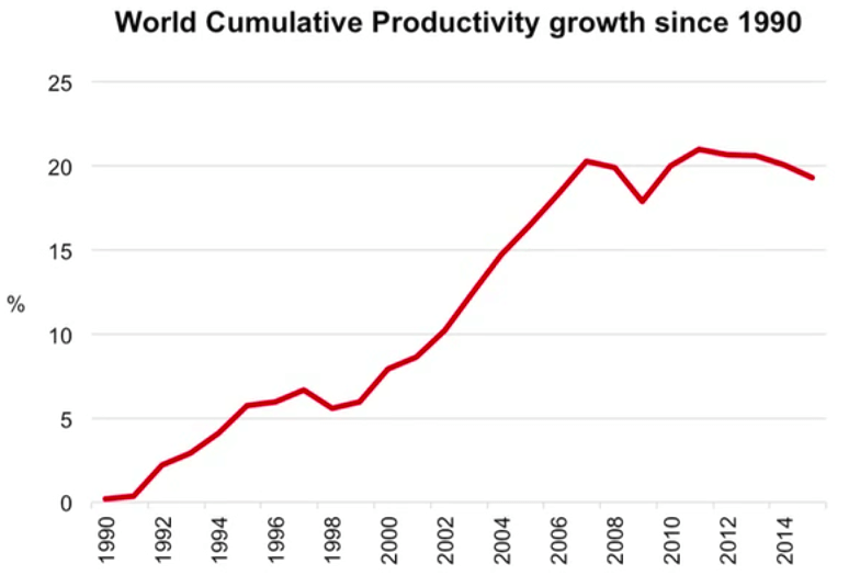 What's behind flatlining global productivity, and here's why it won