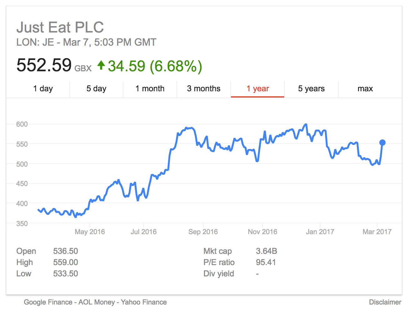 Just Eat share price March 2017