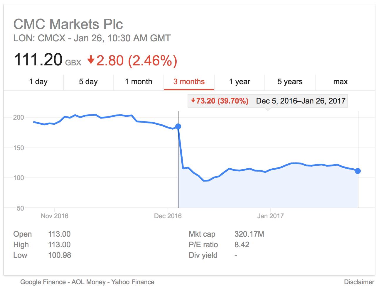 CMC Markets CMCX share price post january 2017 trading update