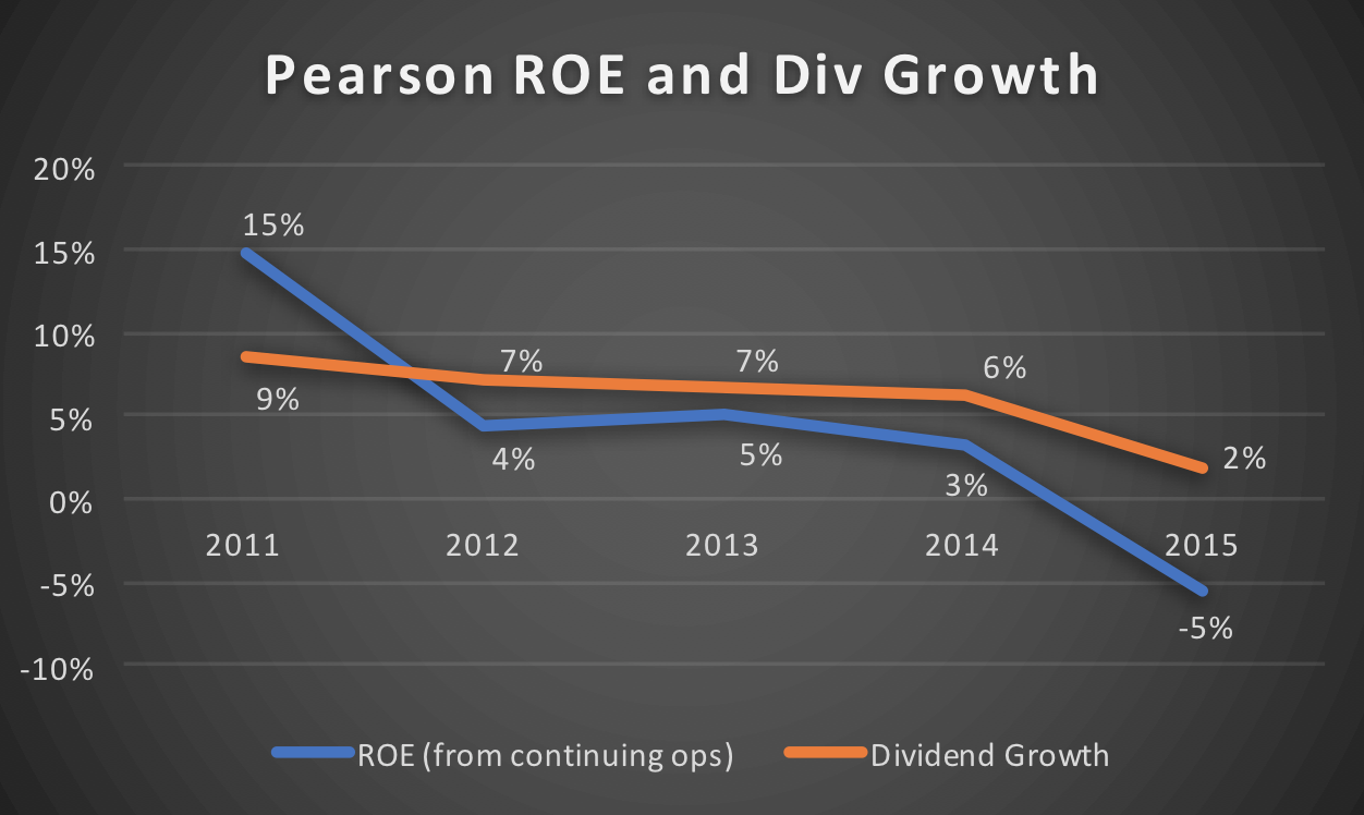 Pearson ROE and dividend growth track record 2011 to 2016