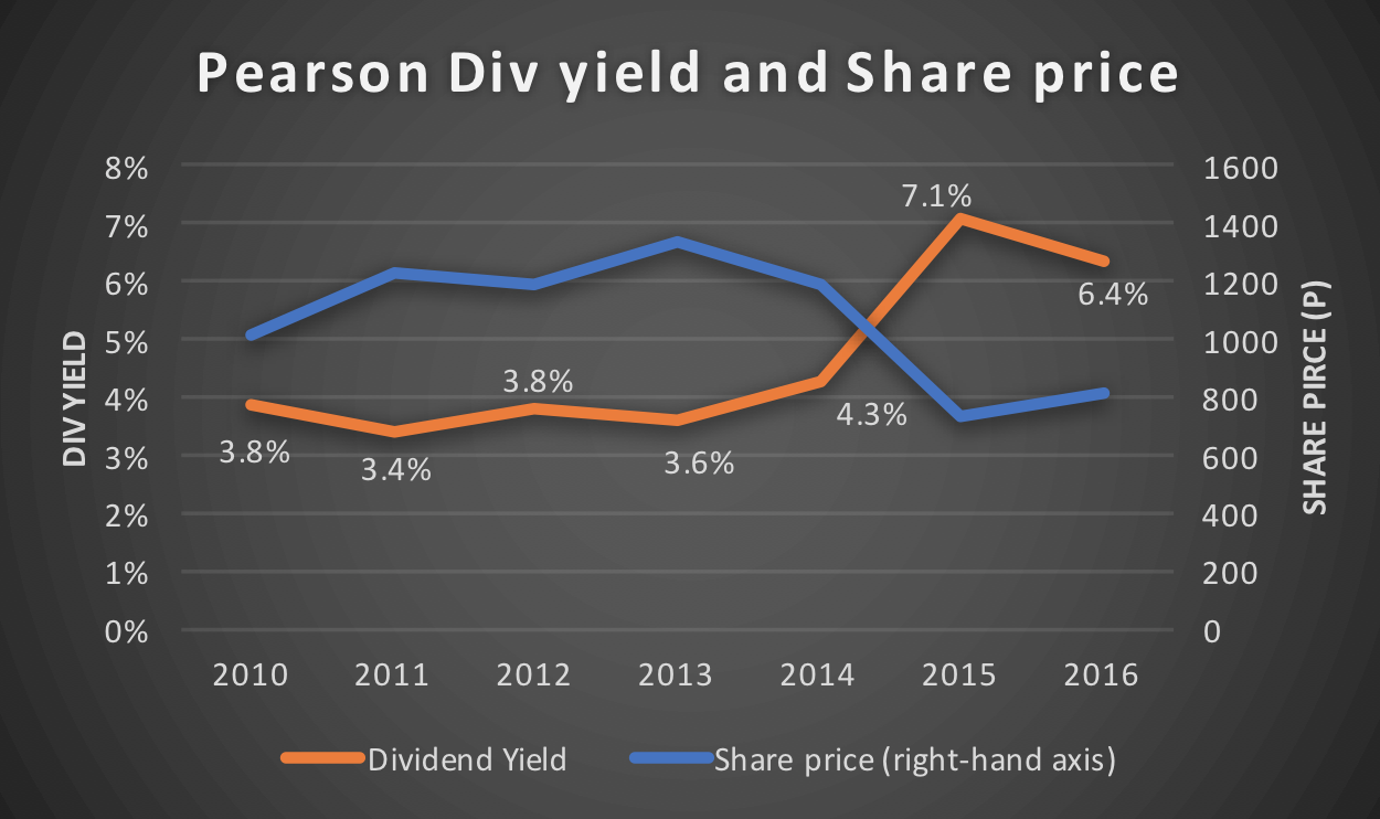 Pearson share price vs dividend yields 2011-2016