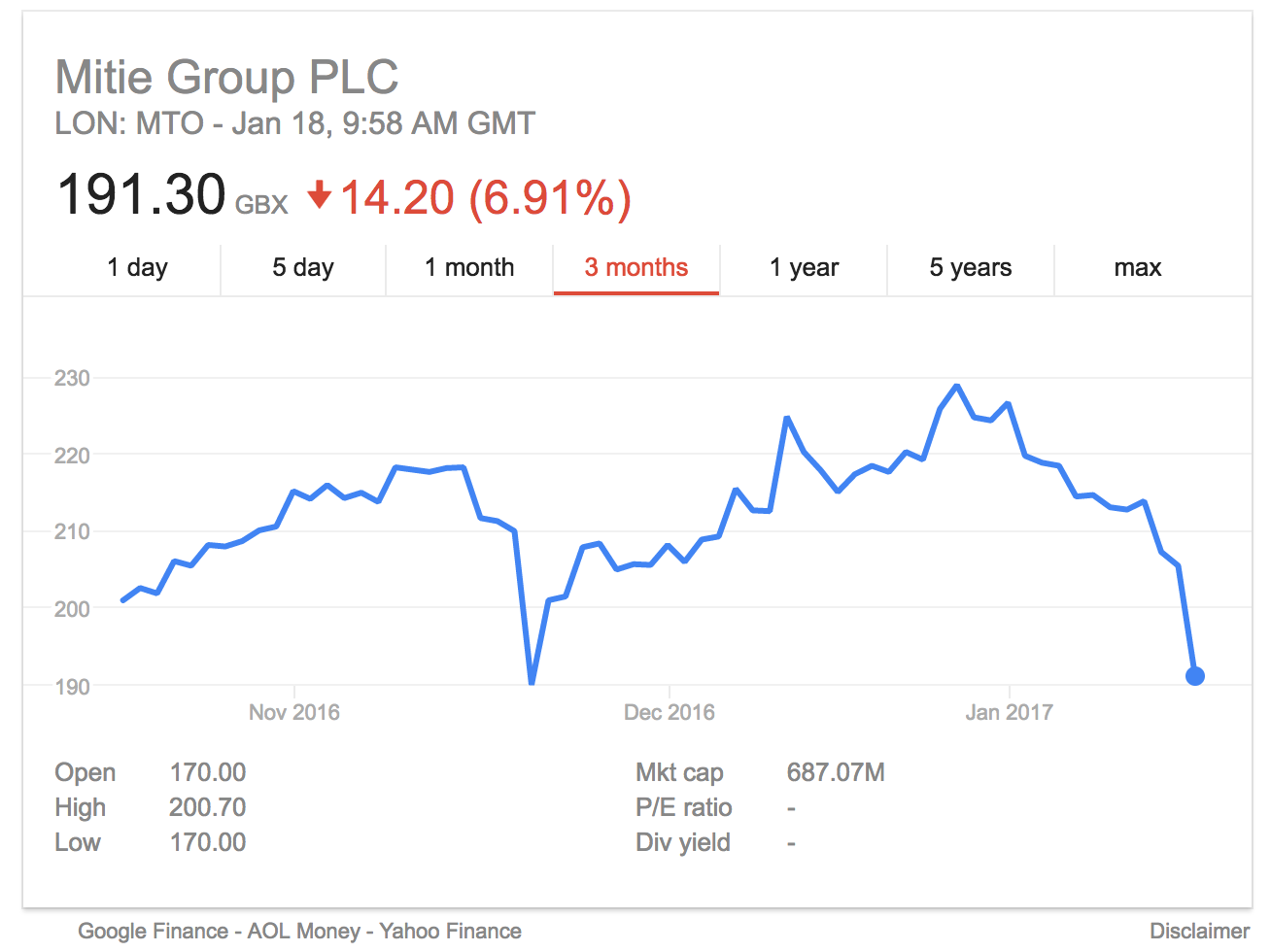 mitie share price january trading update profit warning
