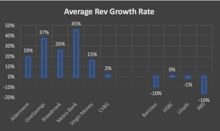Average revenue growth rate for UK banking sector - 2 or 3 years historical and 2 years forecast, as of March 2017