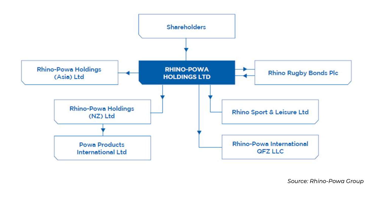 rhino rugby corporate structure