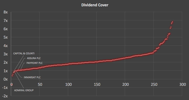 FTSE 350 dividend cover scatter