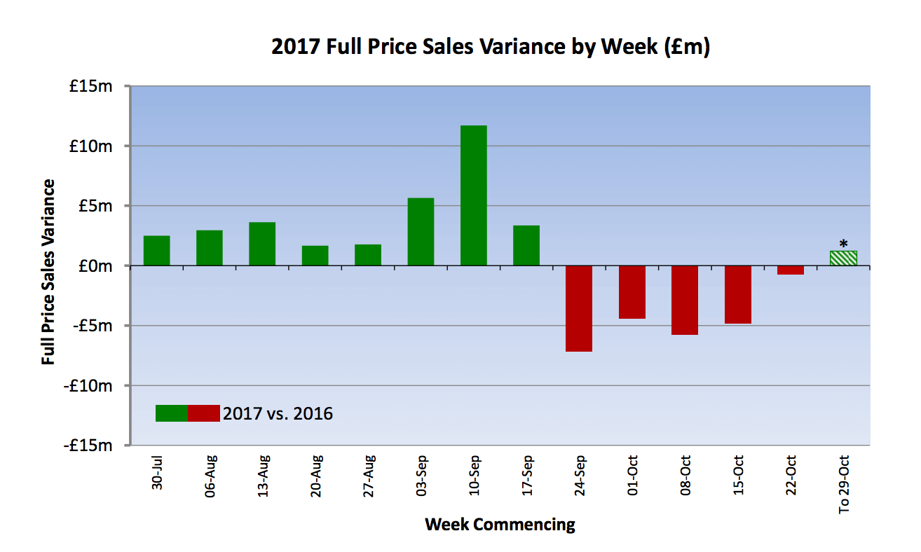 NEXT Sales variance by week