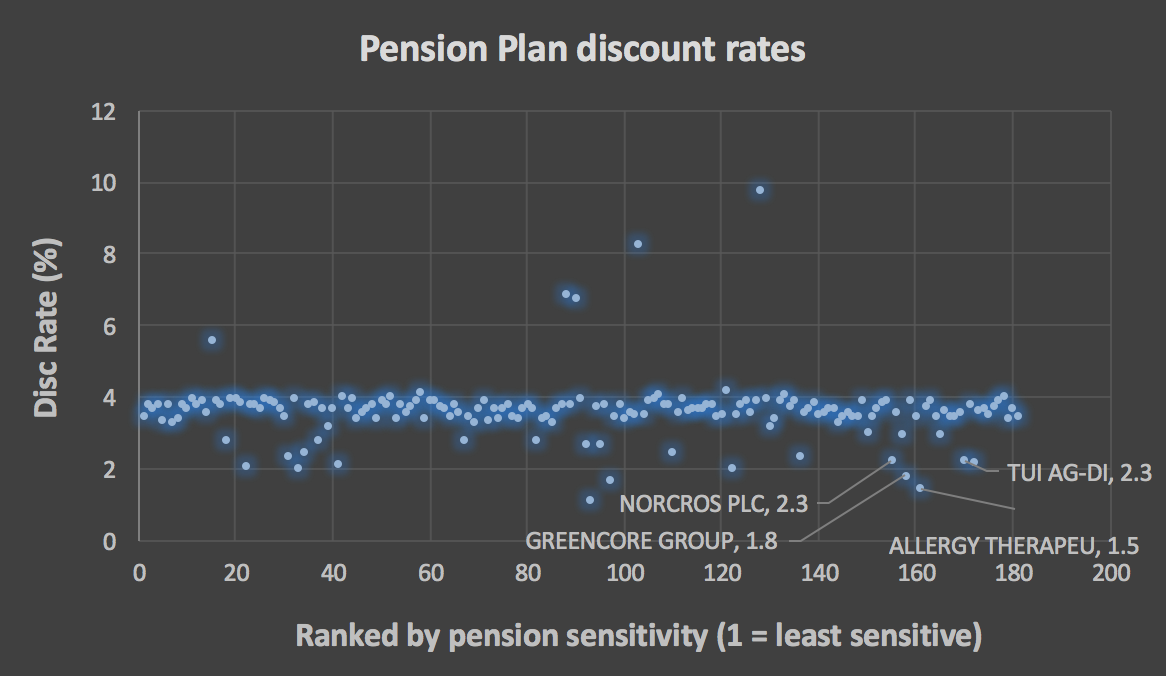 pension plan discount rates across UK plc december 2016