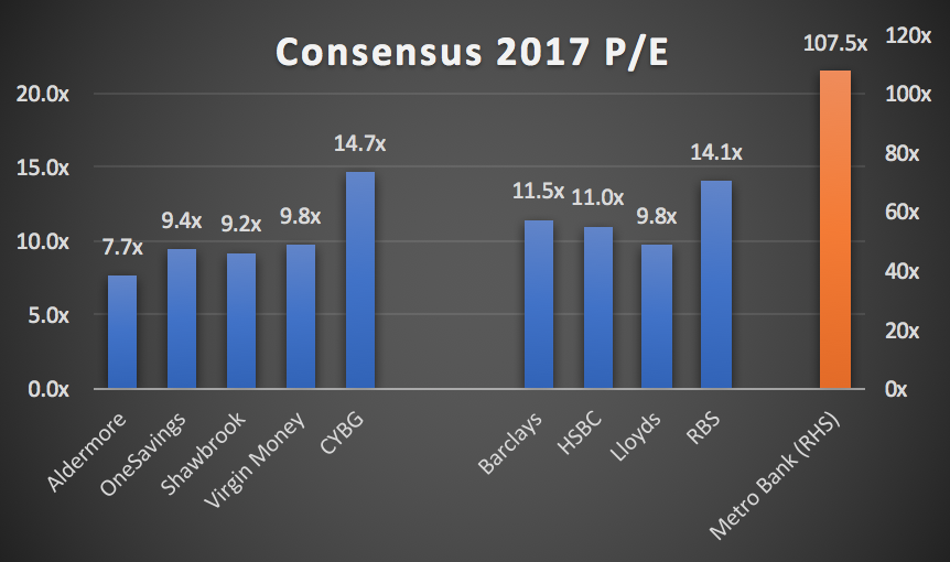 2017 consensus PE ratio for the UK challenger banks and the Big 4