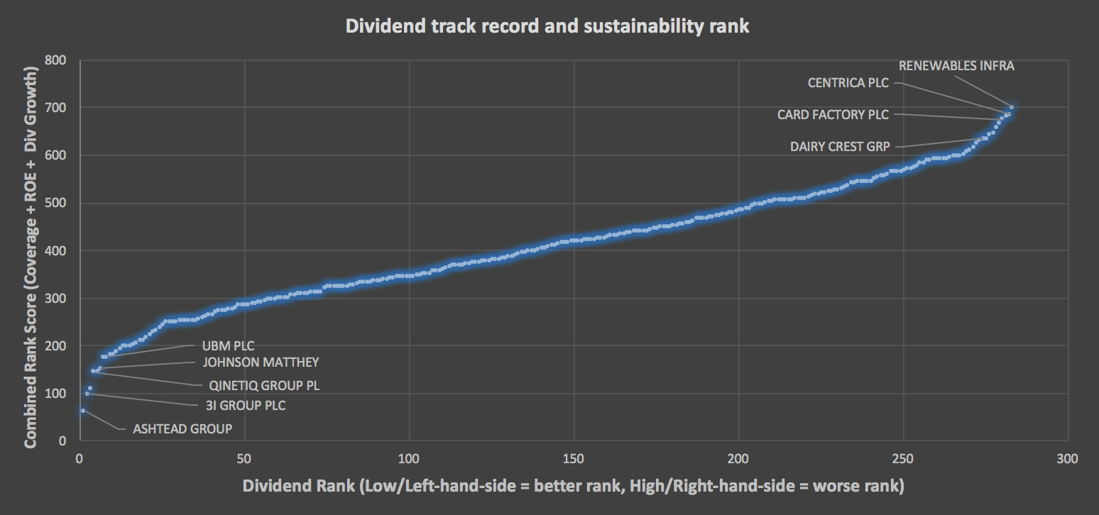 FTSE 350 companies dividend sustainability and track record rank