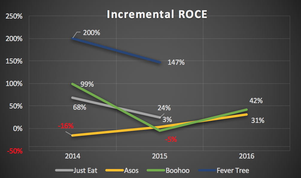 Incremental ROCE for high growth companies