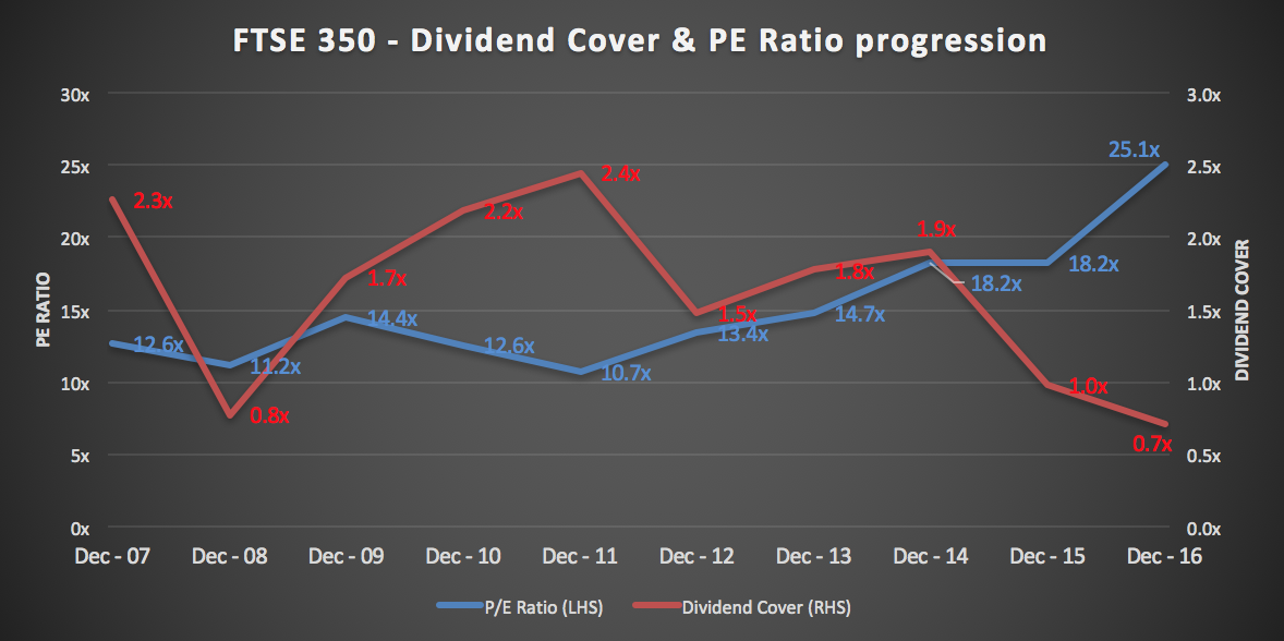 FTSE 350 dividend cover and PE ratio history