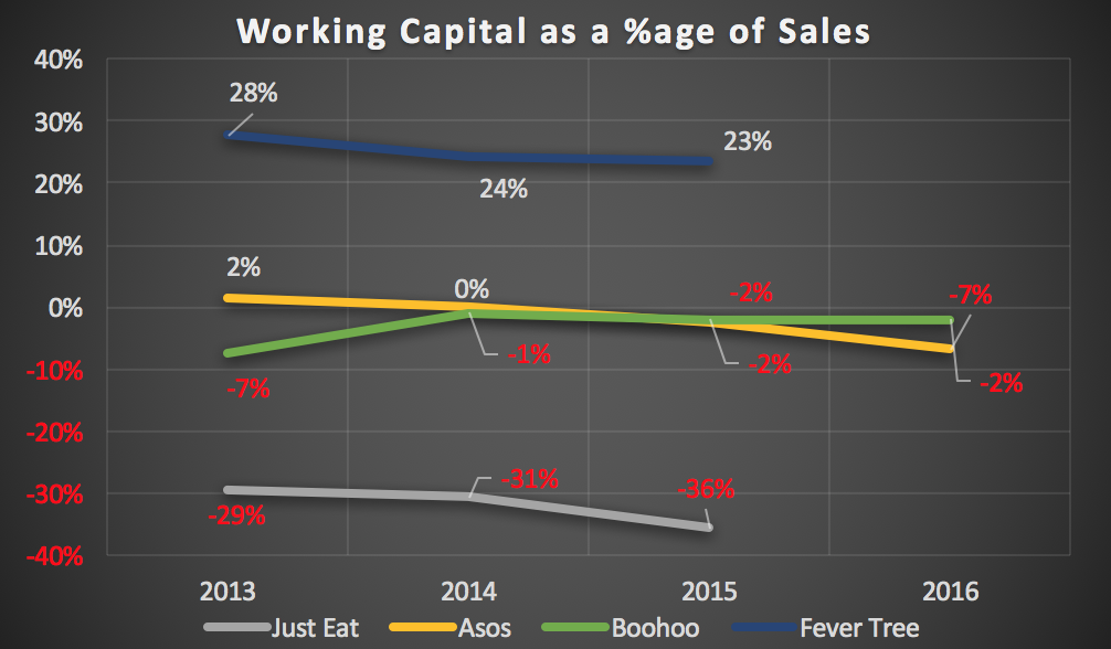 Working Capital as a %age of sales for quality growth companies