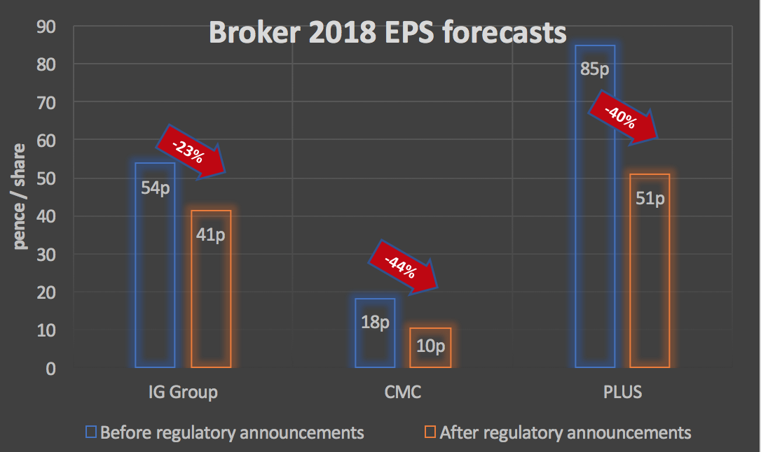 EPS forecast changes for IG, PLUS and CMC Markets post FCA consultation