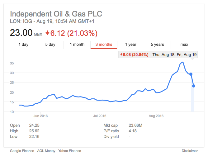 Independent Oil and Gas shares fall 20% as Skipper exploration froth