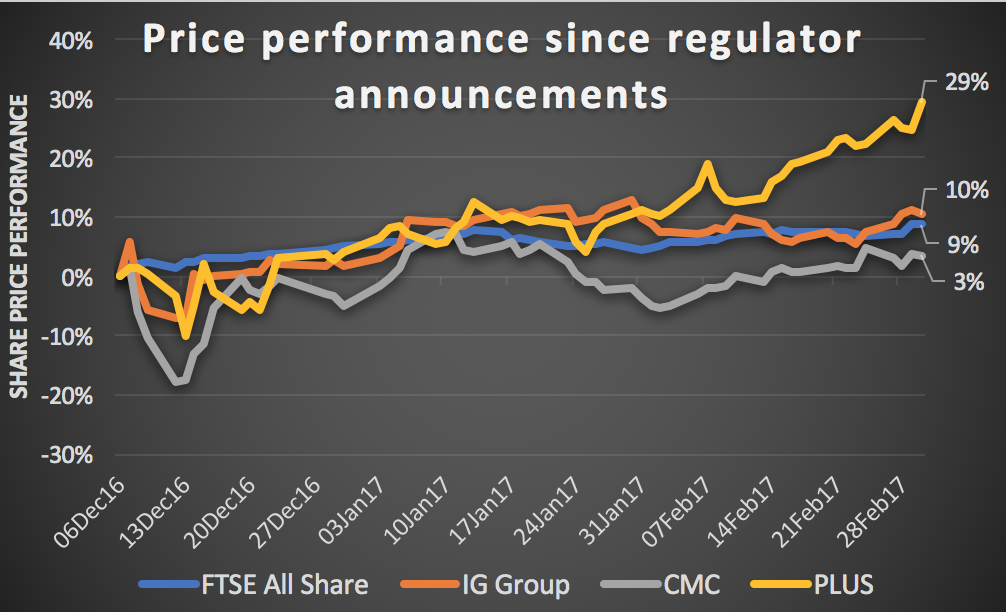 CFD platforms IGG PLUS and CMCX share price performance since FCA bombshell