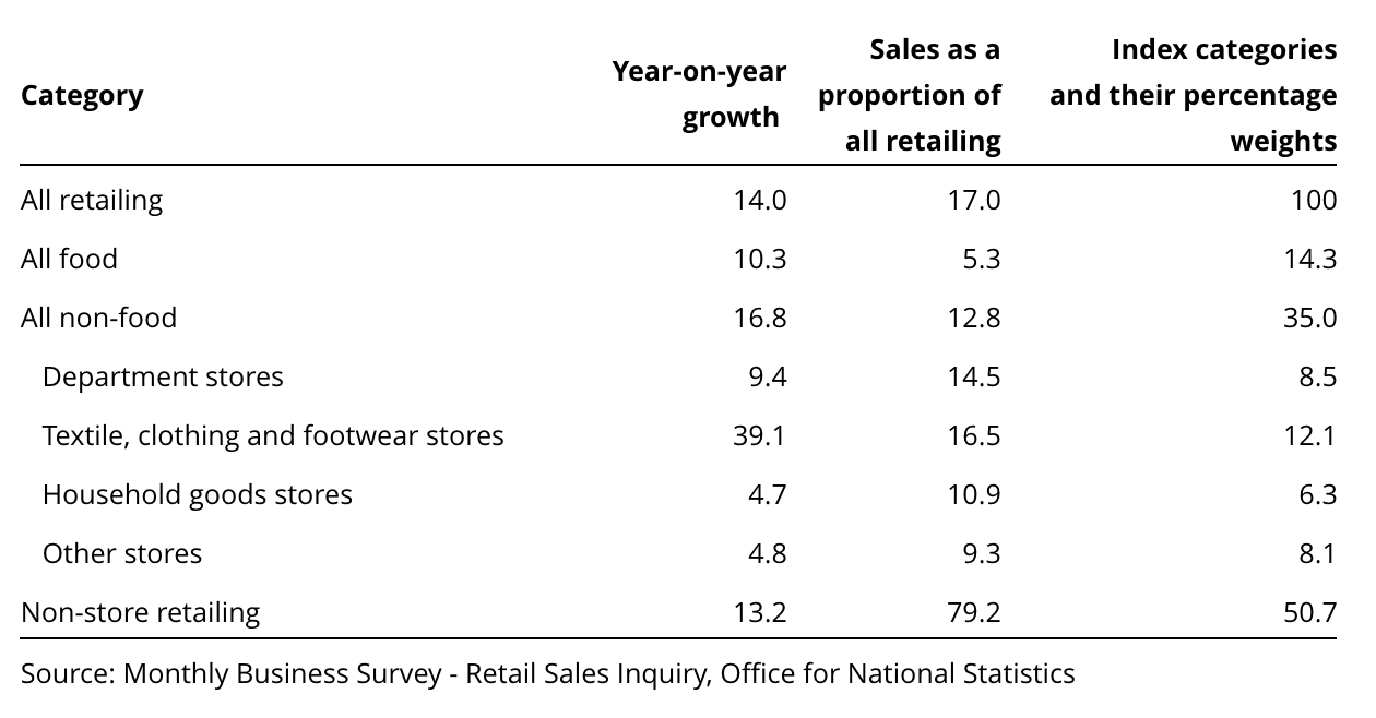 ONS retail figures