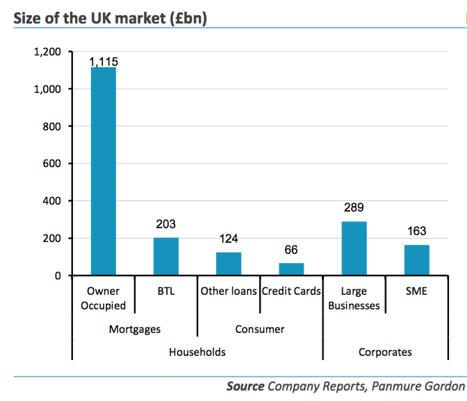 Size of UK lending market