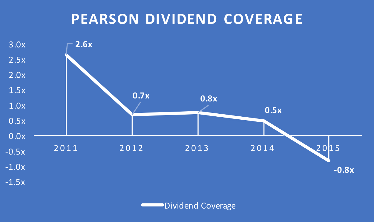 Pearson dividend coverage 2011 to 2016