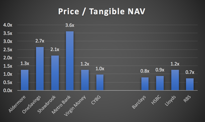 Price to Tangible NAV for the Challenger Banks and the Big 4 UK Banks as of March 2017