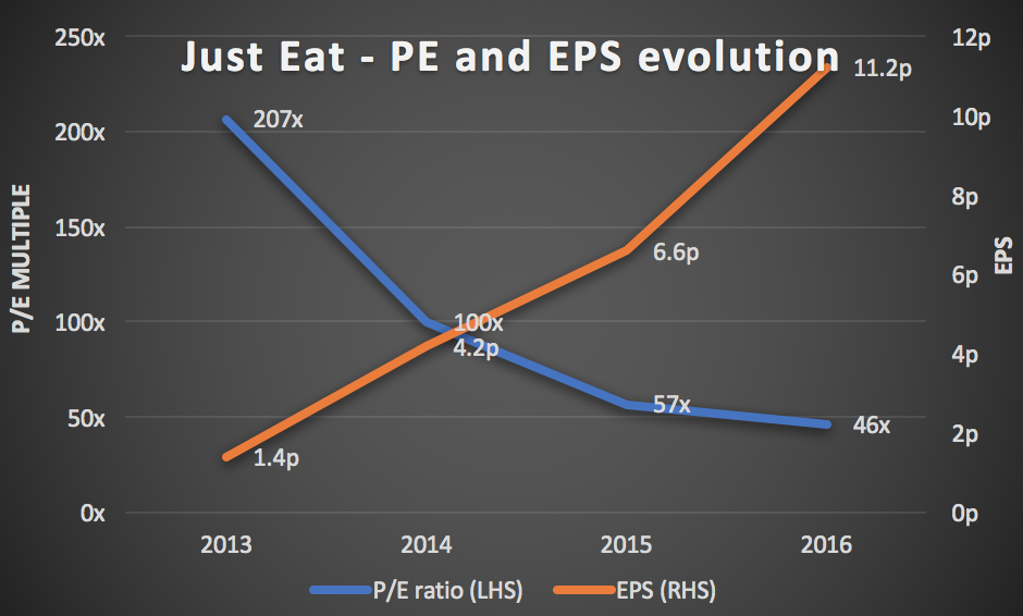 Just Eat PE and share price evolution