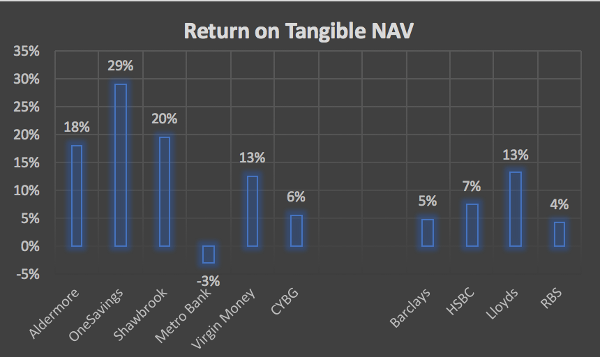 Return on Tangible NAV for the UK banking sector as of 2016