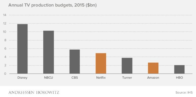 Netflix content budget